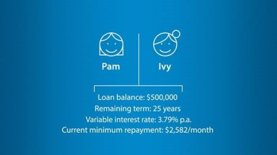 Covid 19 Assistance For Home Owners Anz