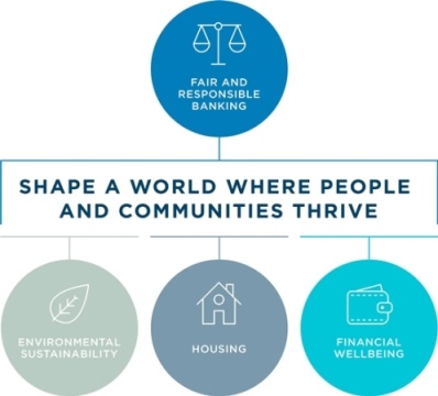 ANZ Framework core: Fair and responsible banking. Three priority areas are environmental stability, housing and financial wellbeing.