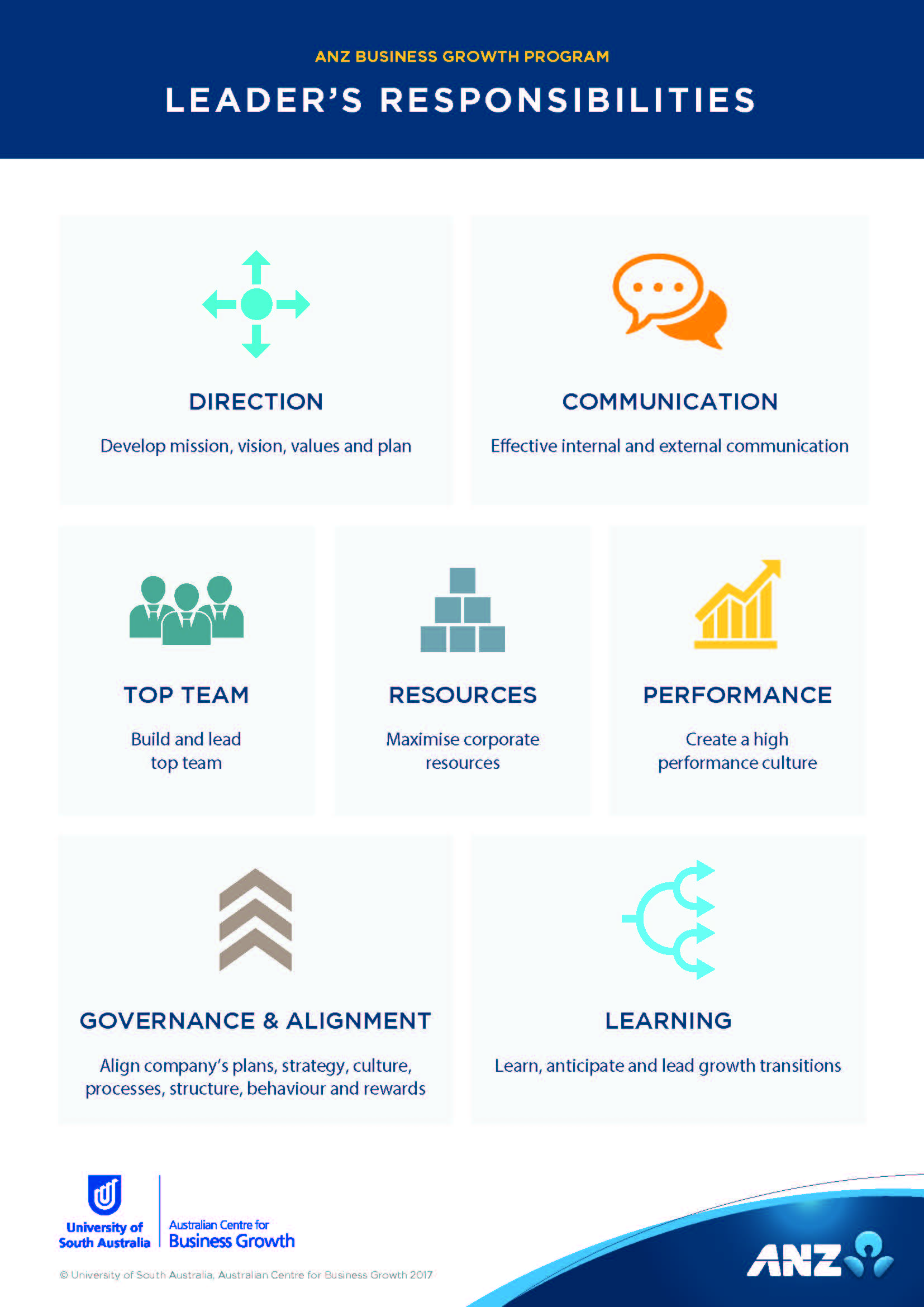 The Seven Responsibilities Of A Leader Anz