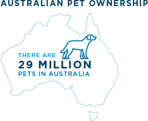 There are 29 million pets in Australia