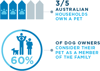 3/5 australian households own a pet and 60% of dogs owners consider their pet as a member of the family