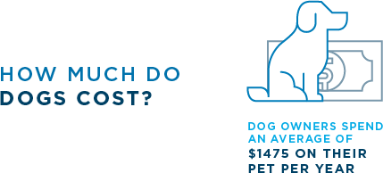 How much do dogs cost? Dog owners spend an average of $1475 on their pet per year