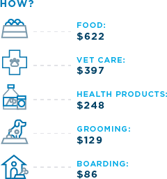 Food $622. Vet care $397. Health products $248. Grooming $129. Boarding $86.