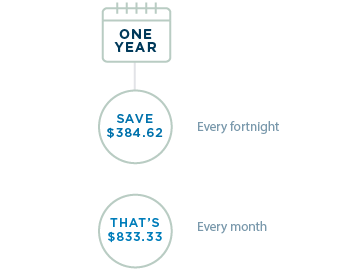 One year: Save $384.62 every fortnight. That's $833.33 every month.