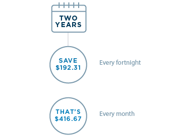 Two years: Save $192.31 every fortnight. That's $416.67 every month.