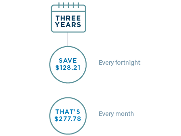 Three years: Save $128.21 every fortnight. Or $277.78 every month.