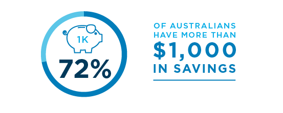 72% of Australians have more than $1,000 in savings