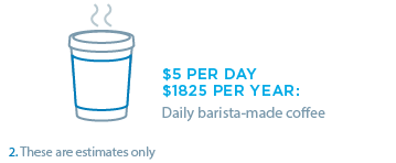 Daily barista-made coffee at $5 per day adds up to $1825 per year