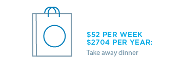 Take away dinners at $52 per week adds up to $2704 per year