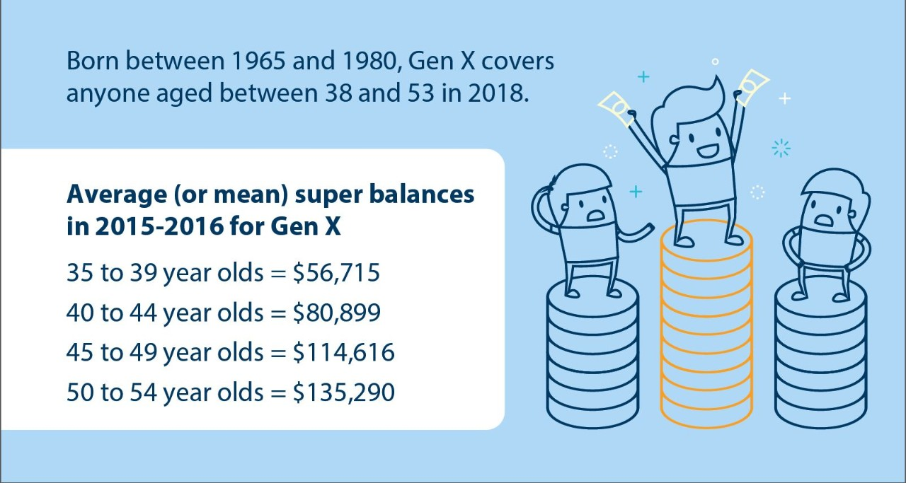 Best superannuation investment options for 55 year olds