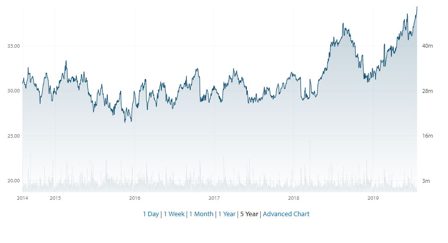 Wesfarmers 5 year share performance