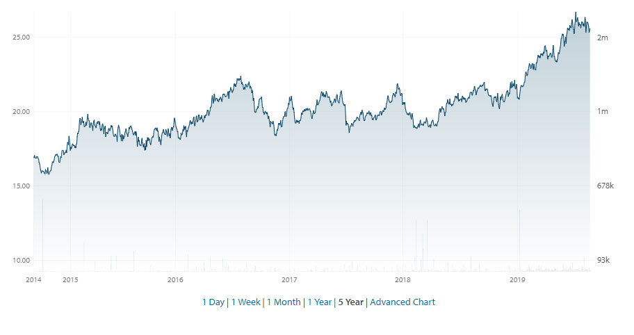 Van Eck 5 year share performance