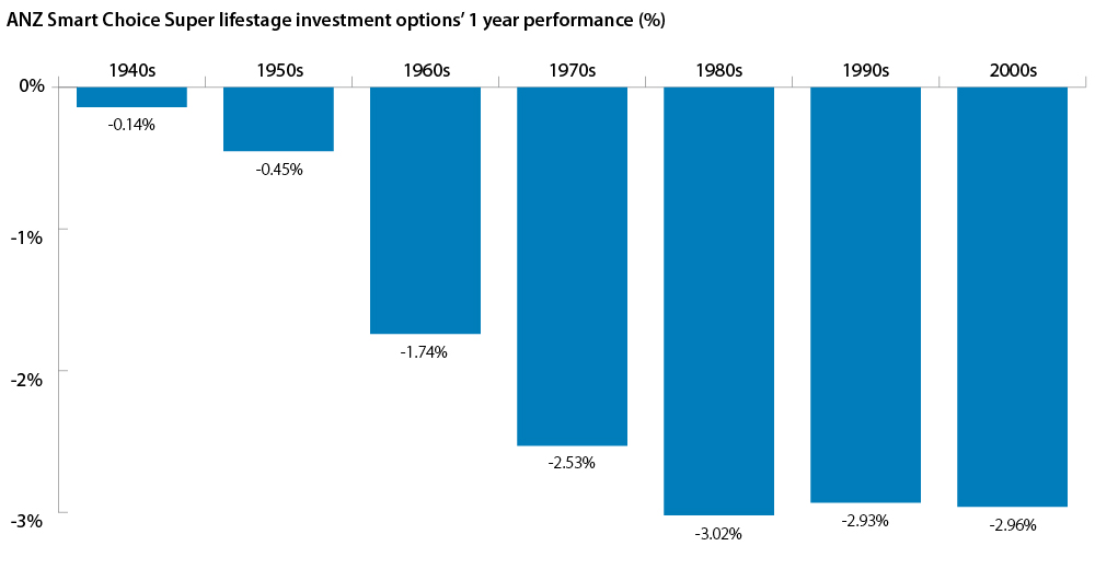 ANZ Smart Choice Super lifestage investment options 1 year performance graph