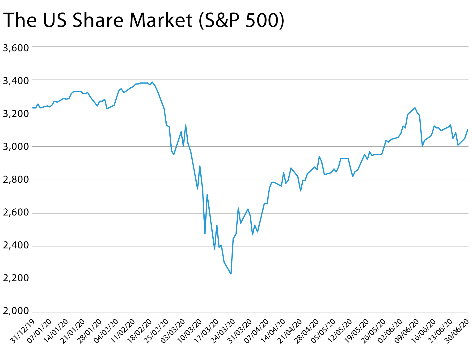 The US Share Market (S&P 500) graph